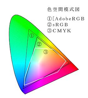 色空間 模式図